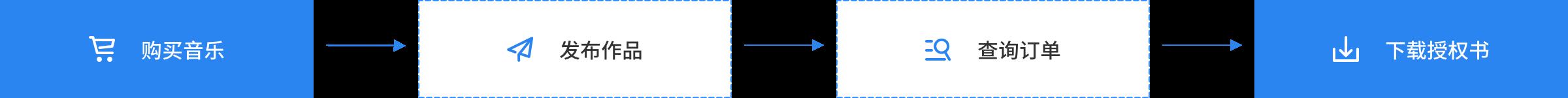 音乐API解决方案